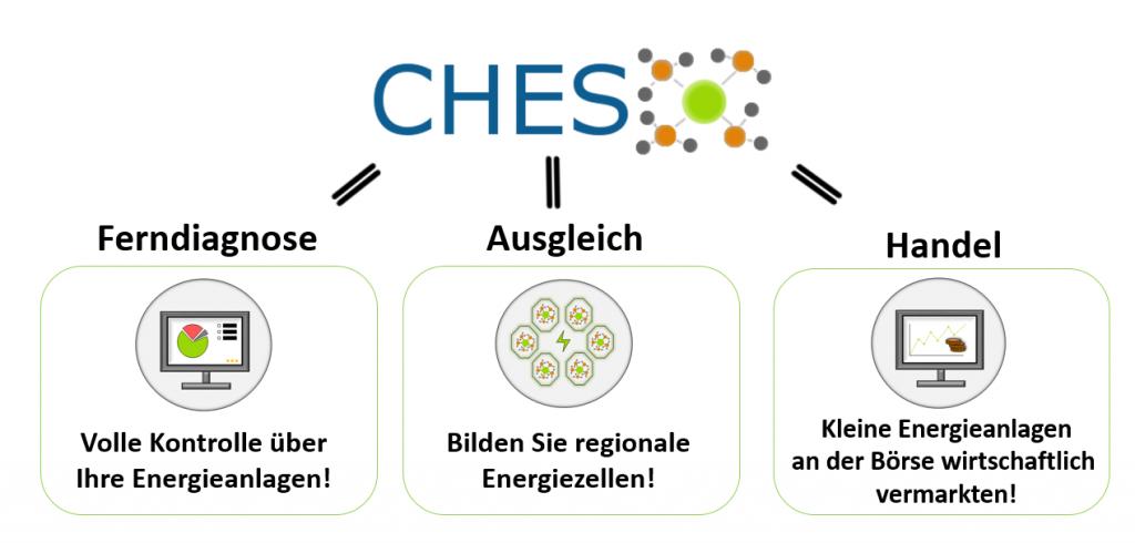 Abb.: Team CHES, TU Dresden